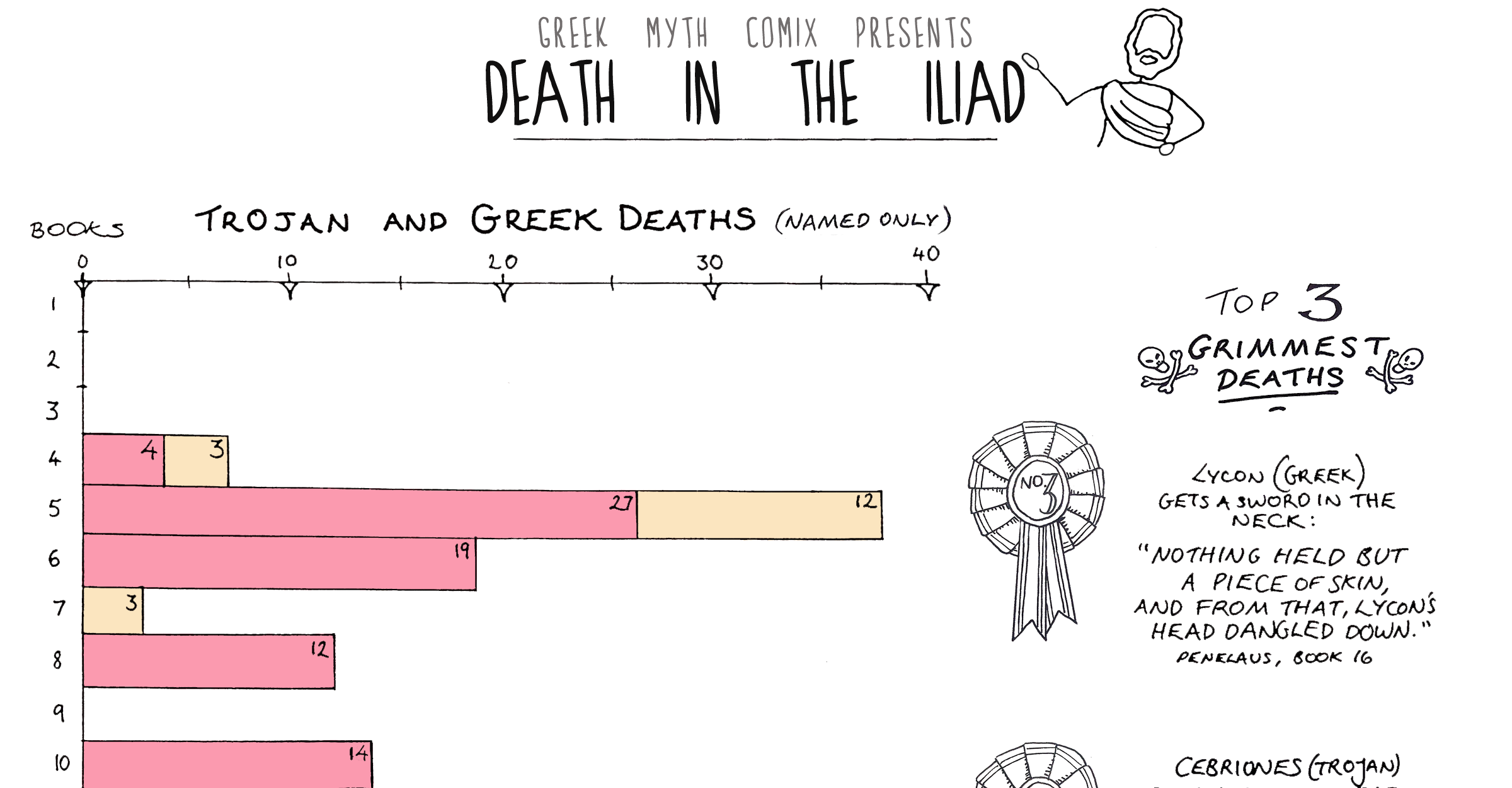 an analysis of iliad by homer Outline of the iliad book 1 1-7: homer calls upon the goddess of poetry and inspiration (the muse) to sing of achilleus' anger 8-52: chryses, priest of apollo.